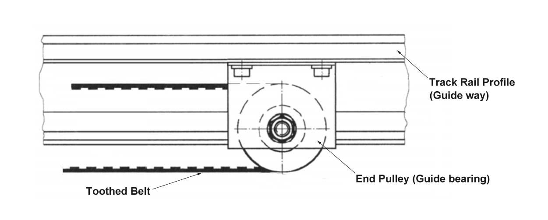 EC100 Gilgen SLM End Pulley (Guide bearing)