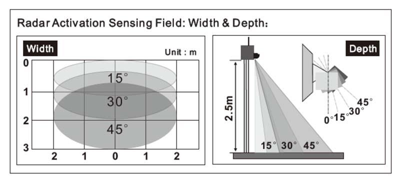 M-235 automatic door microwave radar sensor detecting field & angle adjustment